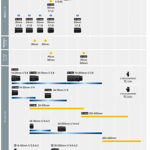 【ニコン】NIKKOR Zマウントレンズロードマップ【2020.07最新】