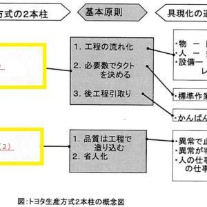 【2021筆記試験】TPS教育(用語と考え方)トヨタ生産方式【自働化・ジャストインタイム】【昇格試験】