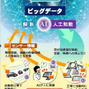 情報化社会におけるセンシング技術