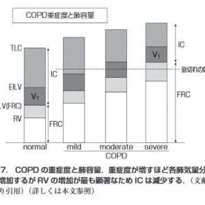 最大吸気量 ( IC ) は息切れのバロメーター