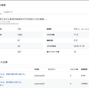 HSPブログ、開始17日目で読書登録100人突破!!