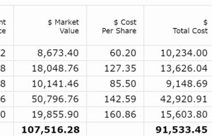 【202001-03】米国株ポートフォリオの運用状況