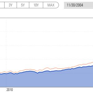 投資はETFか投資信託の定期積立で十分だと思うよ