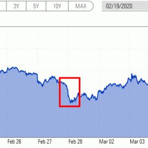 雰囲気投資をしている素人投資家から見た急落模様