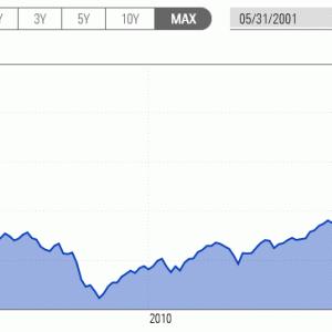 米国株式市場が絶賛暴落中ですが、まだあわてるような時間じゃない