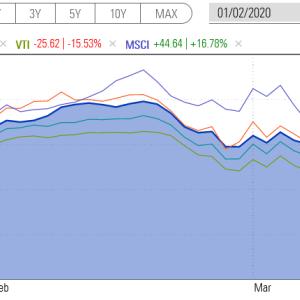 SBGが約1.3兆円の赤字報告をしていた・・・やはり個別株は危険だと再認識したよ