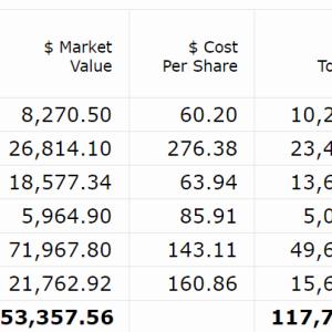 【2021年3月第3W】米国株ポートフォリオの運用状況