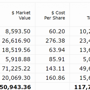 【2021年3月第4W】米国株ポートフォリオの運用状況