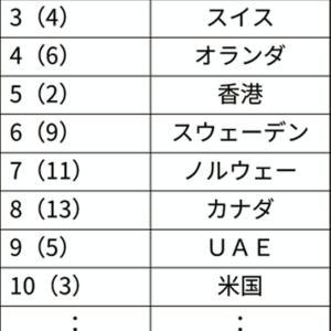 世界競争力ランキング 日本最低の34位 / 経済力を高めるためにはエリート教育が必要