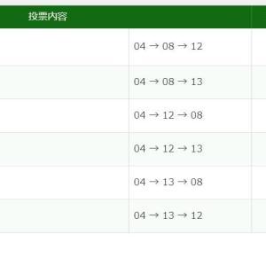 長篠ステークス3連単3連複6点W的中!【的中速報】