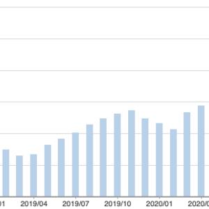 医療系サラリーマン資産運用2021年4月