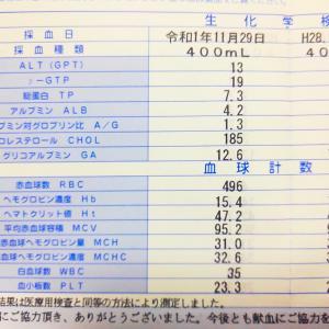 人間ドックの検診結果がオドロキの結果に!?( ゚д゚)
