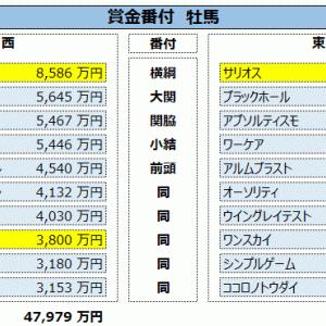 データ更新:12/15終了時点