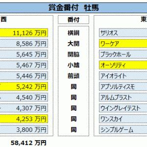 データ更新:12/28終了時点