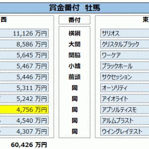 データ更新:01/26終了時点