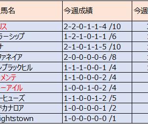 (2018産) 種牡馬別成績:8月23日終了時点