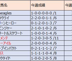 (2018産) 種牡馬別成績:8月30日終了時点