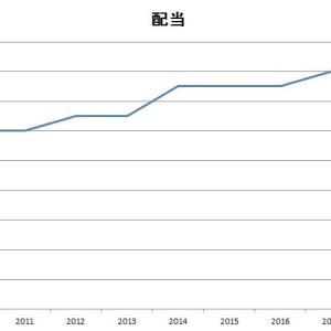 キヤノン(7751)日本の高配当株を紹介 業績・財務はどうなのか?12月権利確定の銘柄