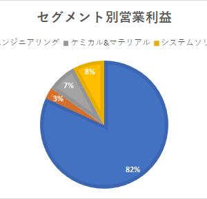 日本製鉄(5401)大赤字大減配の大企業を紹介