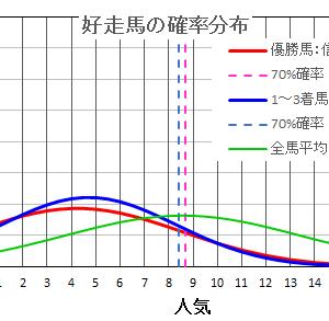 天皇賞(秋)・スワンステークス・アルテミスステークスの統計解析を15年データで計算して予想した!