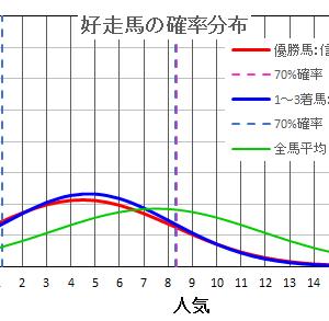 京王杯2歳ステークス2020は確率・統計の計算で当てる!