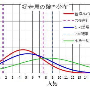 武蔵野ステークス2020は確率・統計の解析で当てる!