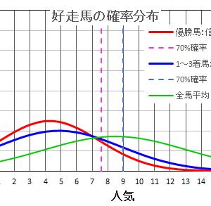 福島記念2020は確率・統計の解析で当てる!