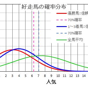 東京スポーツ杯2歳ステークス2020は確率・統計の解析で当てる!