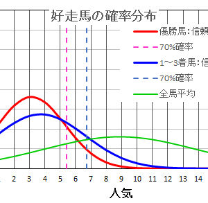 ジャパンカップ2020の馬券は確率・統計の解析で当てる!