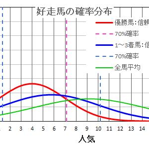 京阪杯2020の馬券は確率・統計の解析で当てる!