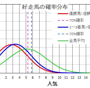 京都2歳ステークス2020の馬券は確率・統計の解析で当てる!