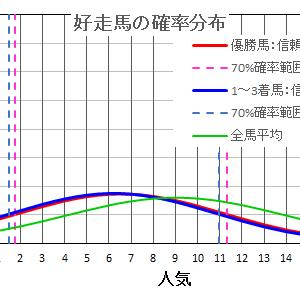 愛知杯2021の馬券は確率・統計の解析で当てる!