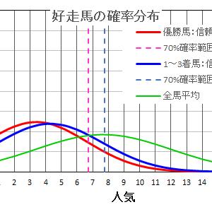 日経新春杯2021の馬券は確率・統計の解析で当てる!