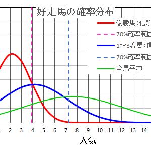 金鯱賞2021の馬券は確率・統計の解析で当てる!