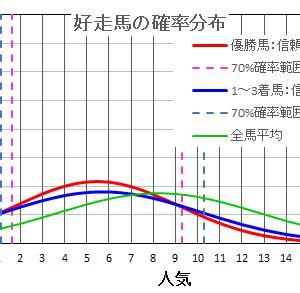 福島牝馬ステークス2021の馬券は確率・統計の解析で当てる!