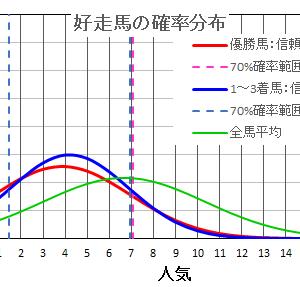 札幌日経オープン2021  の馬券は確率・統計の解析で当てる!