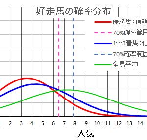 阿蘇ステークス2021  の馬券は確率・統計の解析で当てる!