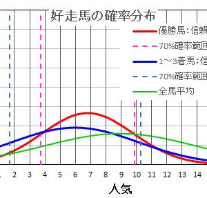 北九州記念2021  の馬券は確率・統計の解析で当てる!
