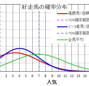 小倉サマージャンプ2021  の馬券は確率・統計の解析で当てる!