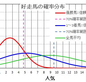 新潟2歳ステークス2021  の馬券は確率・統計の解析で当てる!
