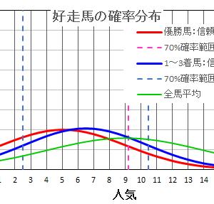 新潟記念2021  の馬券は確率・統計の解析で当てる!