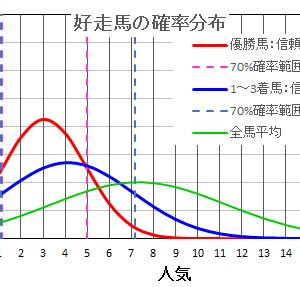 札幌2歳ステークス2021  の馬券は確率・統計の解析で当てる!