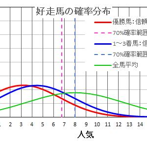 小倉2歳ステークス2021  の馬券は確率・統計の解析で当てる!