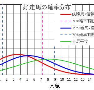 京成杯オータムハンデ2021  の馬券は確率・統計の解析で当てる!