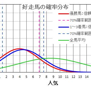 紫苑ステークス2021  の馬券は確率・統計の解析で当てる!