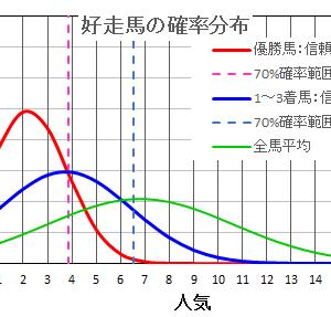 阪神ジャンプステークス2021  の馬券は確率・統計の解析で当てる!