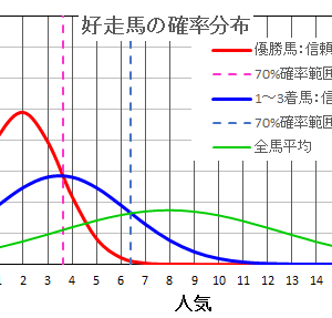 神戸新聞杯2021  の馬券は確率・統計の解析で当てる!