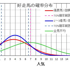 京都大賞典2021  の馬券は確率・統計の解析で当てる!