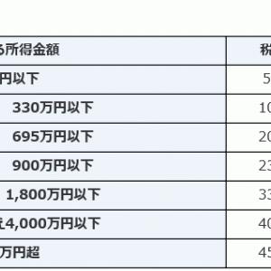 【下町FP】NISA 対 20.315%の税率比較