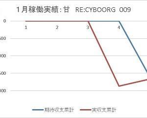 パチンコホール完全閉店前のサイン 倒産 貯玉補償 ~ 009 RE:CYBORG NR-K